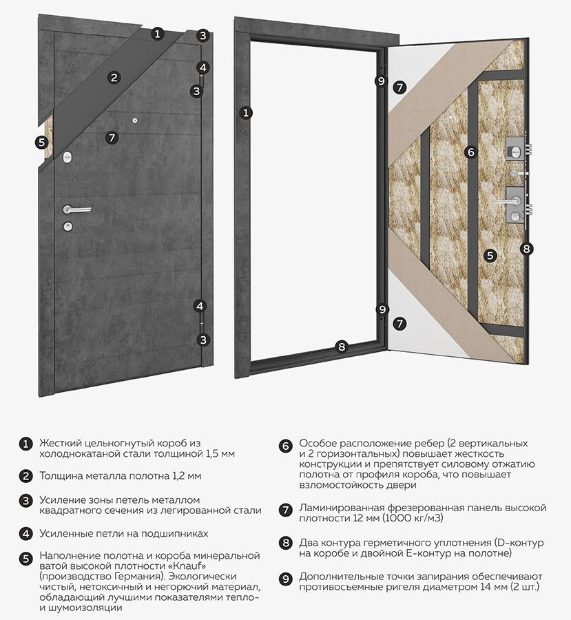 Особенности конструкции дверей Металюкс серии Гранд